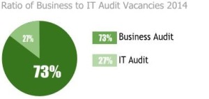 ratio of business to IT Audit vacancies