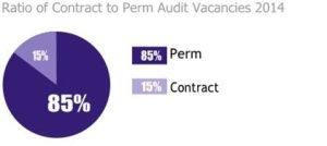 ratio of contract to perm audit vacancies